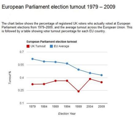 20yr-Euro-Parliament-turnout-79-09