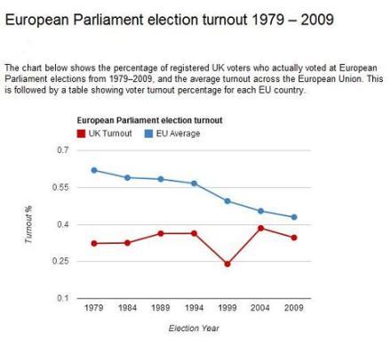 20yr-Euro-Parliament-turnout-79-09