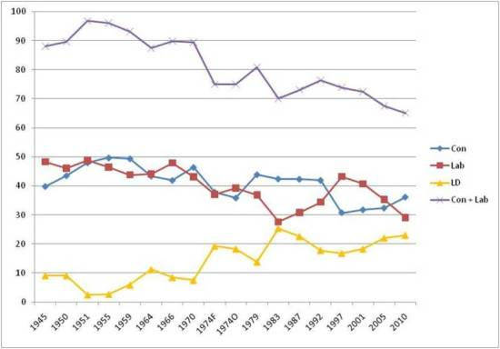 Percentage vote shares for each political party at general elections since 1945